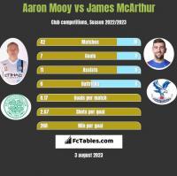 Aaron Mooy vs James McArthur h2h player stats
