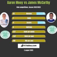 Aaron Mooy vs James McCarthy h2h player stats
