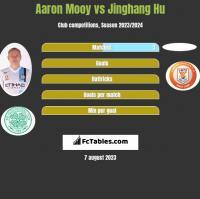 Aaron Mooy vs Jinghang Hu h2h player stats