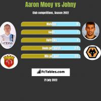 Aaron Mooy vs Johny h2h player stats