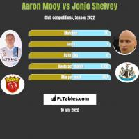 Aaron Mooy vs Jonjo Shelvey h2h player stats