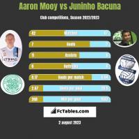 Aaron Mooy vs Juninho Bacuna h2h player stats