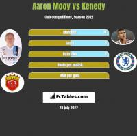 Aaron Mooy vs Kenedy h2h player stats