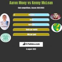 Aaron Mooy vs Kenny McLean h2h player stats