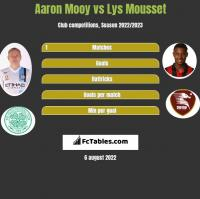 Aaron Mooy vs Lys Mousset h2h player stats