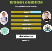 Aaron Mooy vs Matt Ritchie h2h player stats