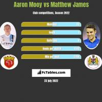 Aaron Mooy vs Matthew James h2h player stats