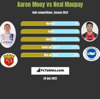 Aaron Mooy vs Neal Maupay h2h player stats