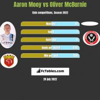 Aaron Mooy vs Oliver McBurnie h2h player stats