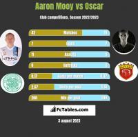Aaron Mooy vs Oscar h2h player stats