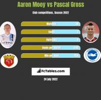Aaron Mooy vs Pascal Gross h2h player stats
