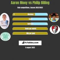 Aaron Mooy vs Philip Billing h2h player stats