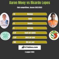 Aaron Mooy vs Ricardo Lopes h2h player stats