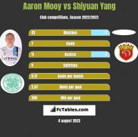 Aaron Mooy vs Shiyuan Yang h2h player stats
