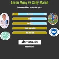 Aaron Mooy vs Solly March h2h player stats