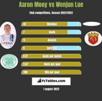 Aaron Mooy vs Wenjun Lue h2h player stats