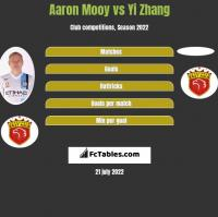 Aaron Mooy vs Yi Zhang h2h player stats