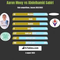 Aaron Mooy vs Abdelhamid Sabiri h2h player stats