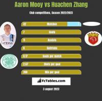 Aaron Mooy vs Huachen Zhang h2h player stats