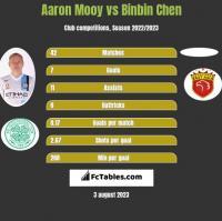 Aaron Mooy vs Binbin Chen h2h player stats