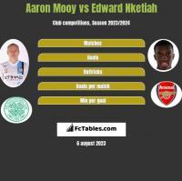 Aaron Mooy vs Edward Nketiah h2h player stats