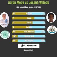 Aaron Mooy vs Joseph Willock h2h player stats