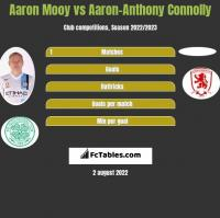 Aaron Mooy vs Aaron-Anthony Connolly h2h player stats