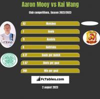 Aaron Mooy vs Kai Wang h2h player stats