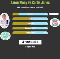 Aaron Mooy vs Curtis Jones h2h player stats