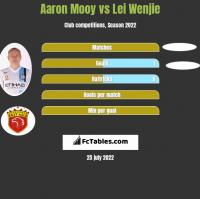 Aaron Mooy vs Lei Wenjie h2h player stats