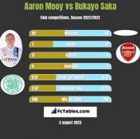 Aaron Mooy vs Bukayo Saka h2h player stats