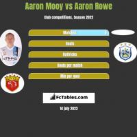 Aaron Mooy vs Aaron Rowe h2h player stats