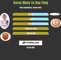 Aaron Mooy vs Hao Fang h2h player stats
