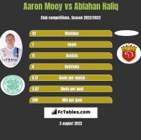 Aaron Mooy vs Ablahan Haliq h2h player stats