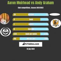 Aaron Muirhead vs Andy Graham h2h player stats
