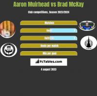 Aaron Muirhead vs Brad McKay h2h player stats