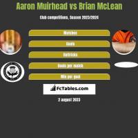 Aaron Muirhead vs Brian McLean h2h player stats