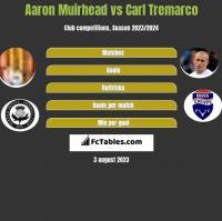 Aaron Muirhead vs Carl Tremarco h2h player stats
