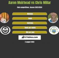Aaron Muirhead vs Chris Millar h2h player stats
