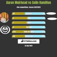 Aaron Muirhead vs Colin Hamilton h2h player stats