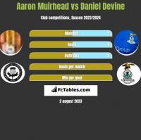 Aaron Muirhead vs Daniel Devine h2h player stats