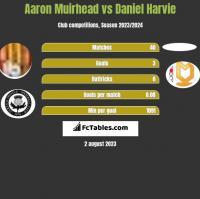 Aaron Muirhead vs Daniel Harvie h2h player stats