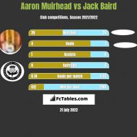 Aaron Muirhead vs Jack Baird h2h player stats