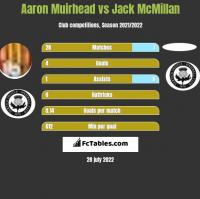 Aaron Muirhead vs Jack McMillan h2h player stats