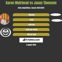 Aaron Muirhead vs Jason Thomson h2h player stats