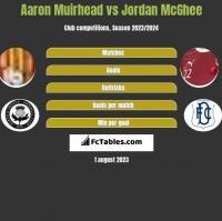 Aaron Muirhead vs Jordan McGhee h2h player stats