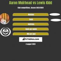 Aaron Muirhead vs Lewis Kidd h2h player stats