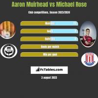 Aaron Muirhead vs Michael Rose h2h player stats