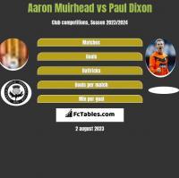 Aaron Muirhead vs Paul Dixon h2h player stats