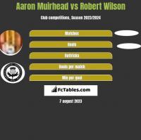 Aaron Muirhead vs Robert Wilson h2h player stats